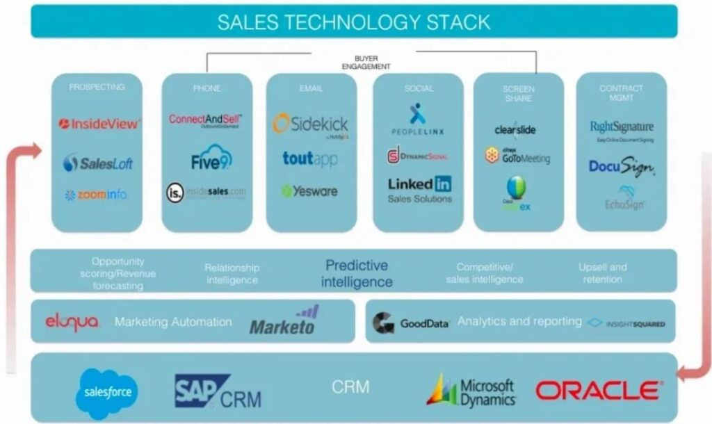 sales readiness software
